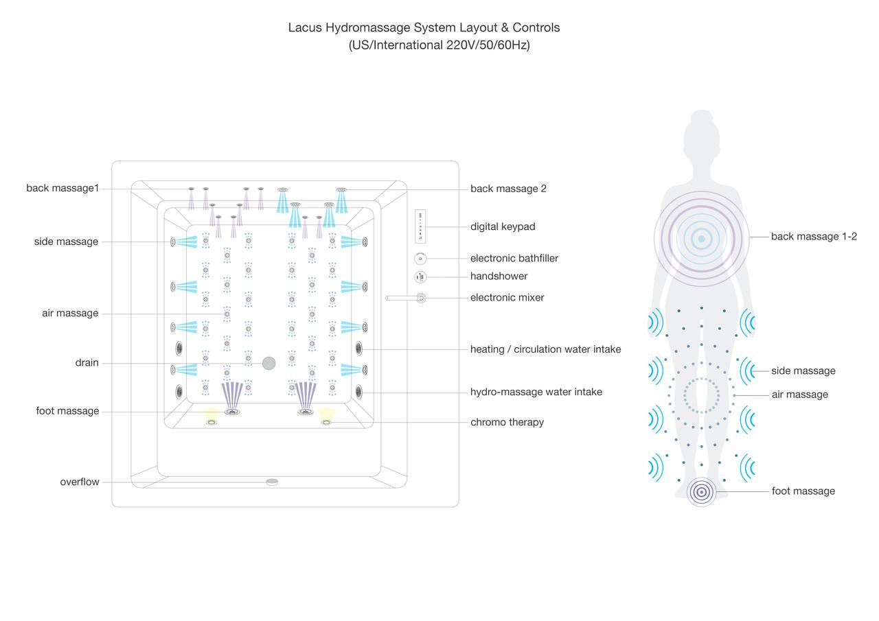 Lacus Hydromassage System Layout Control US International 220V 50 60Hz
